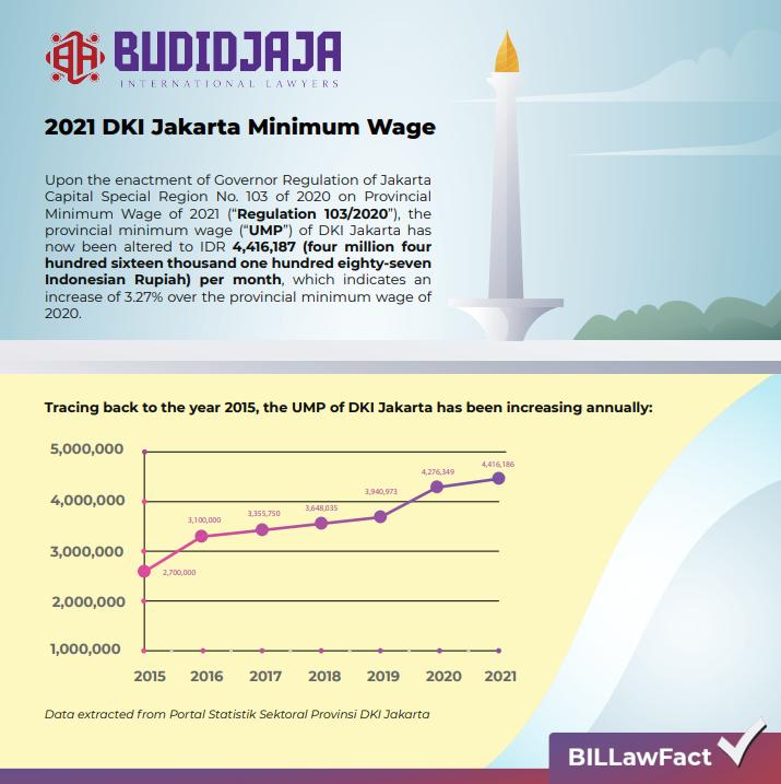 2021 DKI Jakarta Minimum Wage - Budidjaja International ...